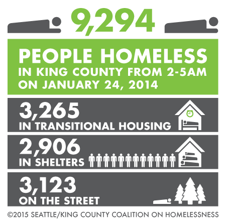 One Night Count homelessness statistics from 2014, courtesy of SKCCH.