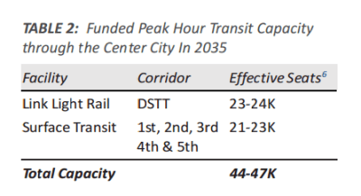 Over half of the capacity is on light rail in the tunnel by 2035.
