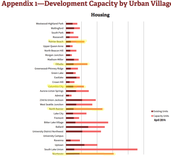 Development Capacity Report from the City of Seattle.