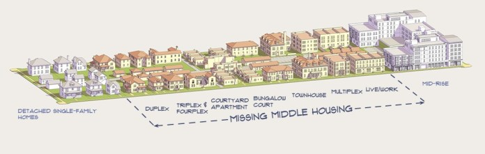 Missing Middle housing types. (Opticos Design)