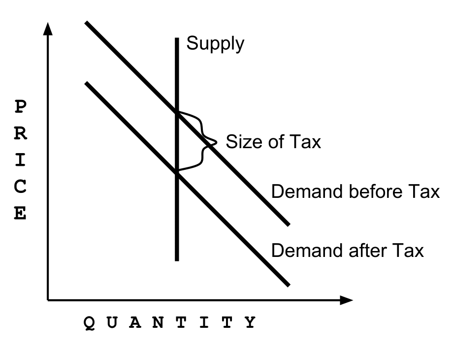 Repeating The Case For Inelastic Land Supply The Urbanist