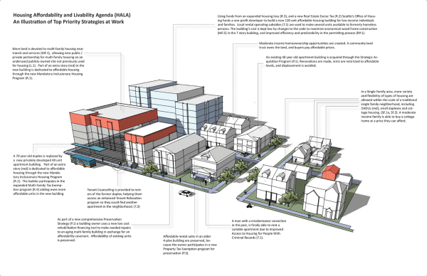 An illustration of how some of the HALA recommendations would shape neighborhoods. (City of Seattle)