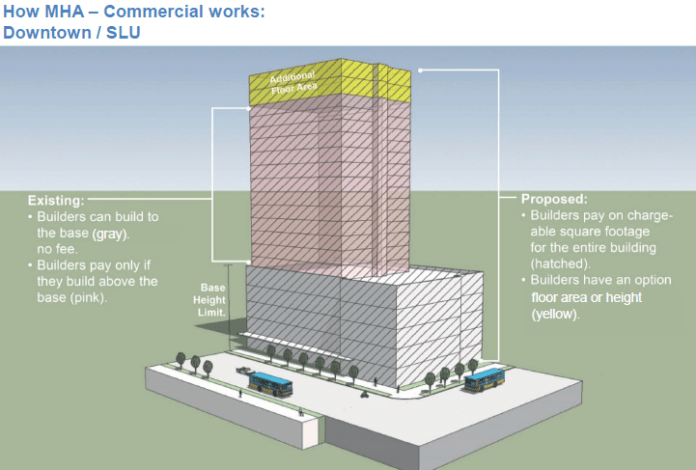 A graphic of how the commercial program would work. (City of Seattle)