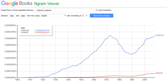 "A comparison of the use of ""urbanism"" and ""urbanist"" over the past 100 years. (Google Ngram Viewer)"
