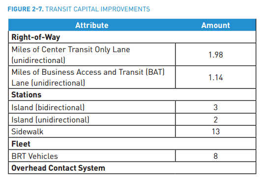 A breakdown of the proposed capital improvements in Madison BRT. (City of Seattle)