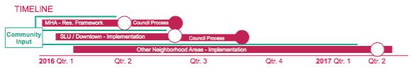 Legislative timeline for the MHA framework and anticipated implementation.