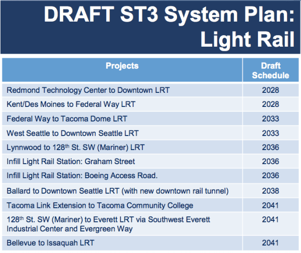 Sound Transit plans to deliver suburban projects first but Seattle would have a 12 year gap from its last station opening in 2012 to its next opening in 2033.