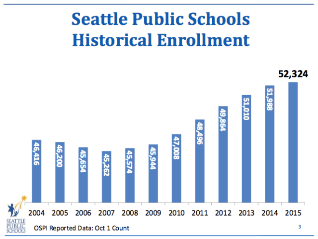 Enrollment has spiked dramatically.