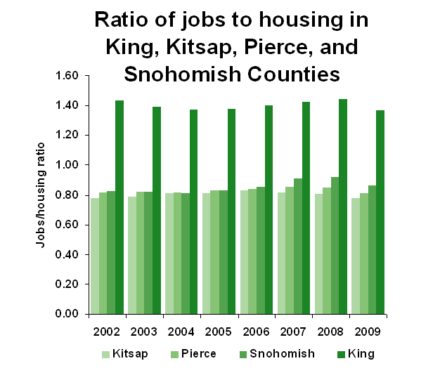 Jobs to housing ratios for the years from 2002 to 2009 in the Puget Sound. (King County)