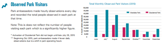 Month by month observations of park users. (City of Seattle)