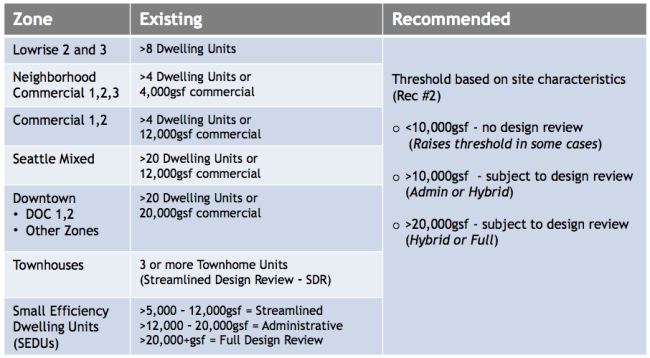 Comparison of design review thresholds, existing and recommended. (City of Seattle)