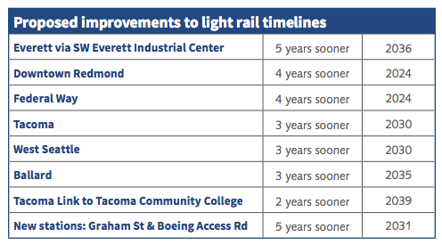 Updated timelines on ST3 projects (Sound Transit)