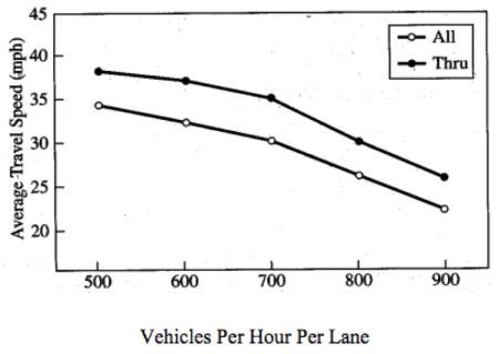 Roger P. Roess, Elena S. Prassas and William R. McShane (1998), Traffic Engineering, Prentice Hall.
