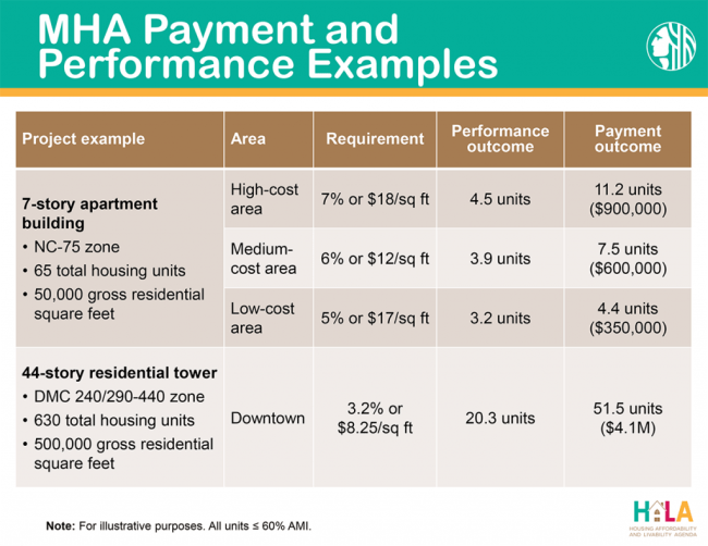 Illustrative examples of projects that would participate in the MHA-R program; actual fees and ratios to be determined later. (City of Seattle)