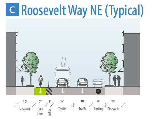 Cross-section of Roosevelt. Parking lane shown. (City of Seattle)