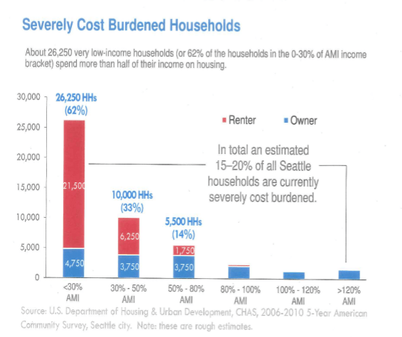 Severely Cost Burdened Homes
