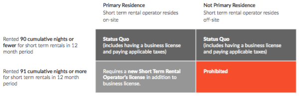 Comparison chart of short-term vacation rental rules. (City of Seattle)