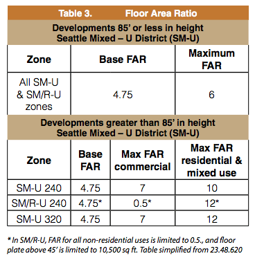 Base and maximum FAR for SM-U zones. (City of Seattle)