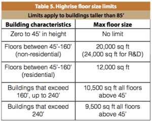 Floorplate requirements for highrise buildings. (City of Seattle)