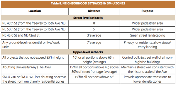 Proposed street-level and upper-level setback requirements. (City of Seattle)