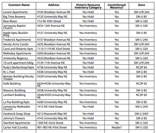 List of vulnerable buildings that qualify for TDR. (City of Seattle)