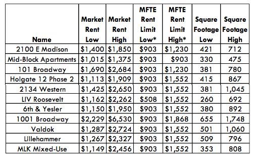 Newly approved projects to the MFTE program and the range of their units by price and square footage. (City of Seattle)