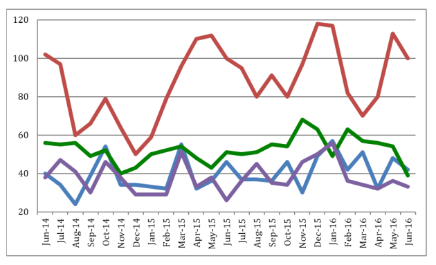 Police Reports by Month - Ballard Area: Whittier Heights (blue) is compared with downtown Ballard (green), Loyal Heights (purple), and Crown Hill (red) over a two-year period.