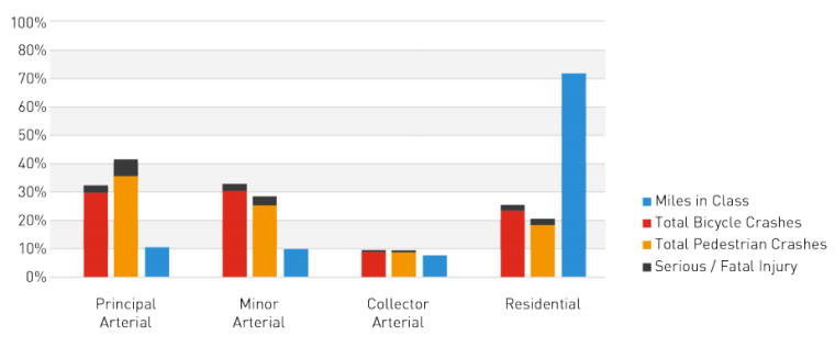 Prevalence of street types amongst collisions. (City of Seattle)