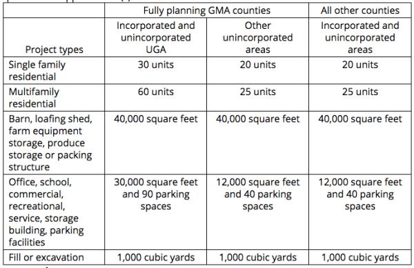 Flexible thresholds for SEPA 197-11-800. (Washington State)