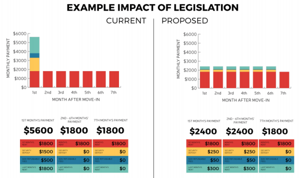 Comparison of how the legislation was intended to work. (City of Seattle)