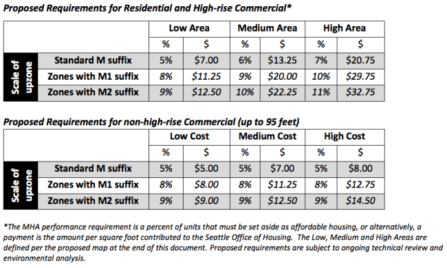 MHA requirements by use, M suffix type (see table below), and area type (see map below). (City of Seattle)