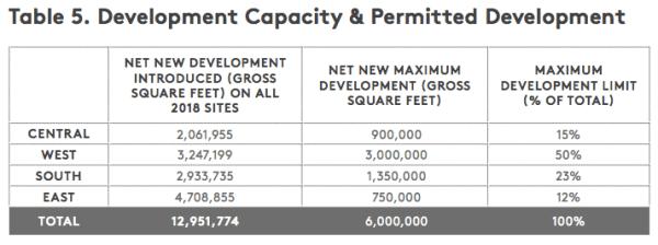 New development capacity under the draft plan. (University of Washington)