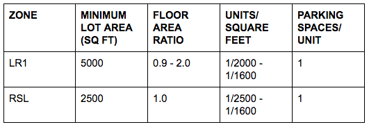 Development standards for LR1 and RSL zones (see SMC 23.43 and 23.45), which are subject to some changes under HALA.
