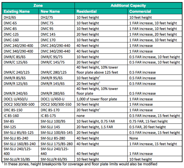 Table of existing and proposed zoning changes, and tied development capacity increases. (City of Seattle)