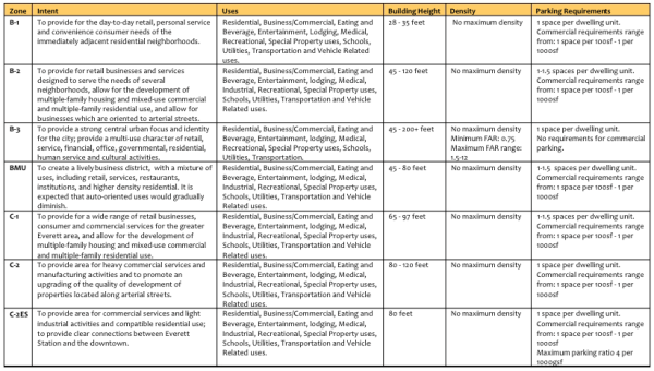 A table of Metro Everett commercial zones and their key development regulation controls. (City of Everett)