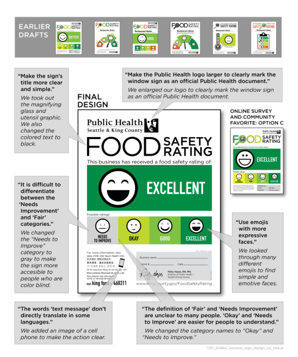 How the food safety rating placard is designed. (King County)