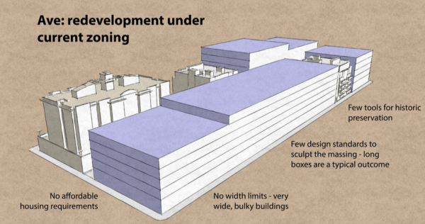 What is allowed on The Ave today with no zoning and development regulation changes. (City of Seattle)
