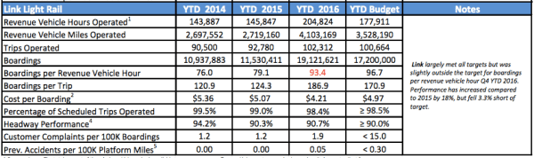 Summary of full-year performance on Link. (Sound Transit)