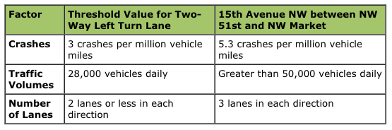 Comparison of center turn pocket. (City of Seattle)