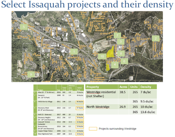 Select major projects, with none in the intended development core. (City of Issaquah)