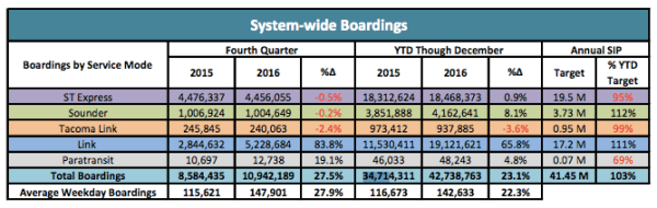 Summary of system-wide boardings. (Sound Transit)