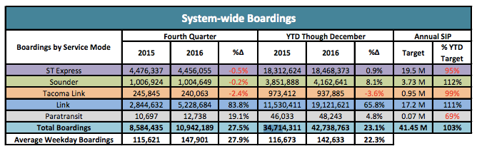 2016 Numbers: Sound Transit Riding High | The Urbanist