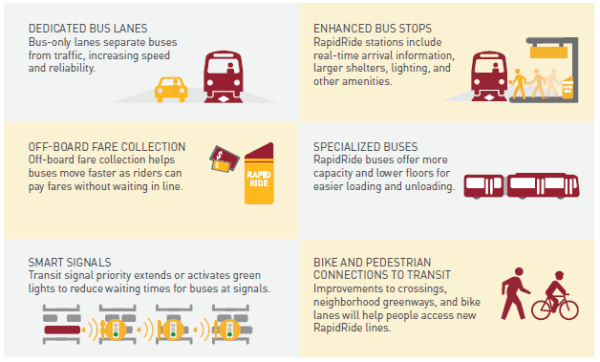Specialized features of RapidRide service. (City of Seattle)