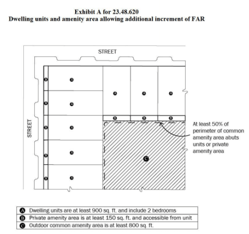 The open space amenity area requirement for incentivized family-sized units in the University District. (City of Seattle)