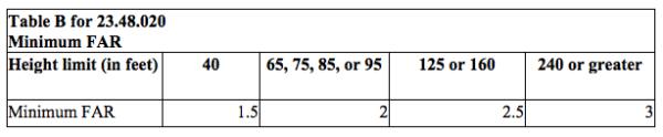 The proposed minimum floor area ratio requirements. (City of Seattle)