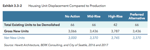 20-year estimates for gross new and demolished dwelling units. (City of Seattle)