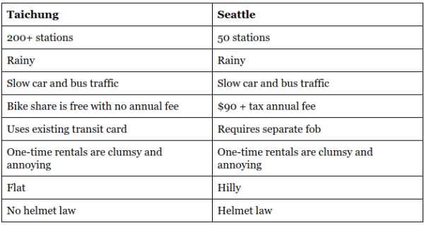A comparison of bikeshare systems in Taichung and Seattle.