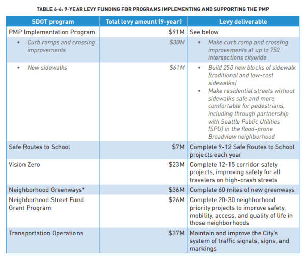 Select transportation line items funded by the Move Seattle Levy. (City of Seattle)