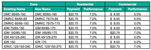 Proposed MHA requirements by zone and development type. (City of Seattle)