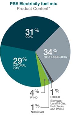 PSE's standard fuel mix. (Puget Sound Energy)